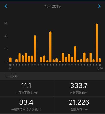 2019年4月の月間走行距離