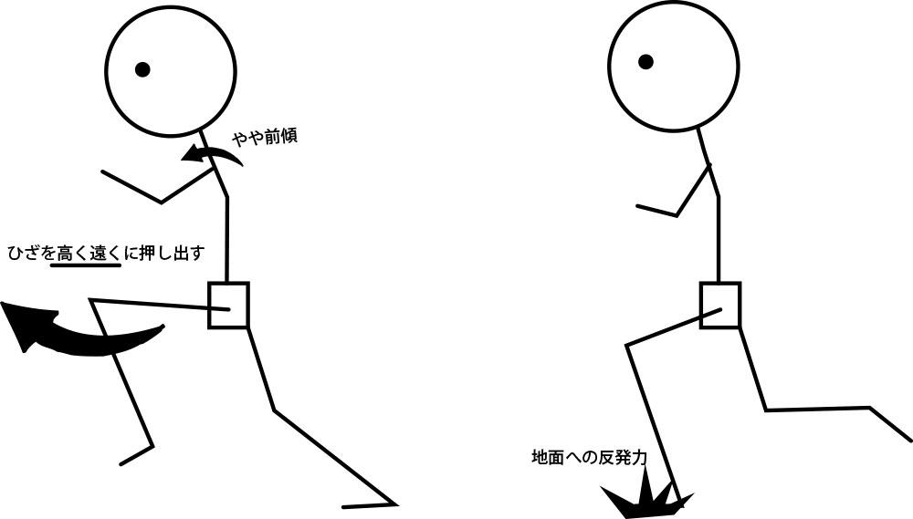 走るポイント図